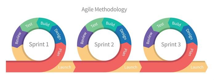 agile-methodolody_695x260