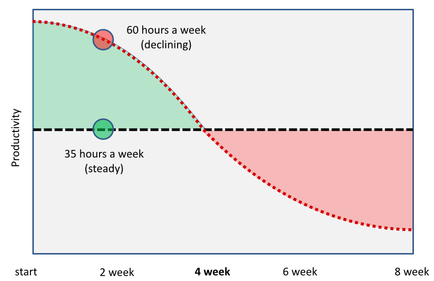 http://alifeofproductivity.com/number-of-hours-work-a-week-to-be-the-most-productive-35/
